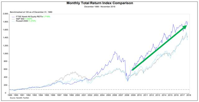 How To Spot A Dangerous REIT Investment