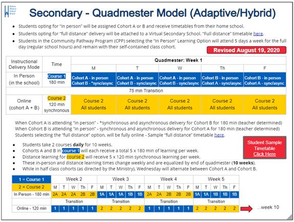 Secondary model