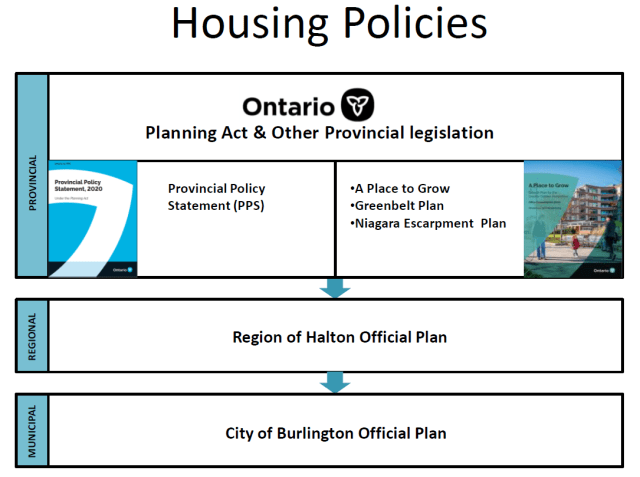 Big picture housing policies