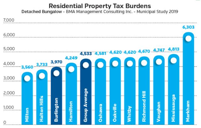 comparative tax burdens