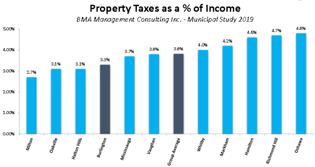 tax as % of income