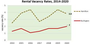 rental vacancy 16-20