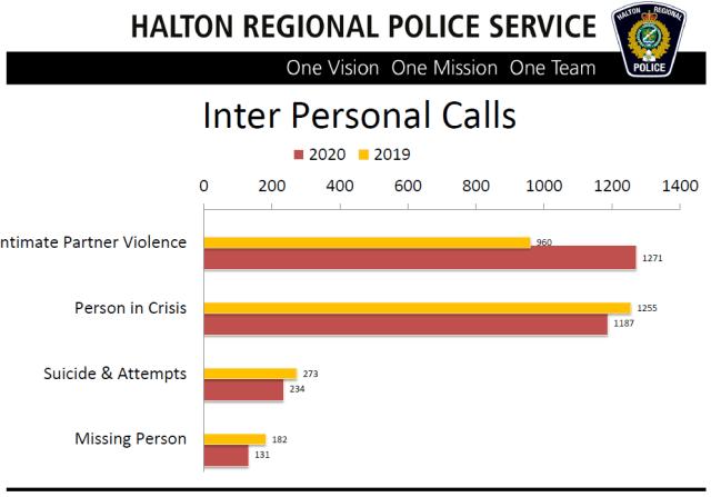 4 Inter persona intimate calls