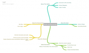Mind map of website layout, designed at coggle.it