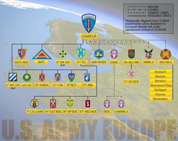 us army europe OrgChart_20150504