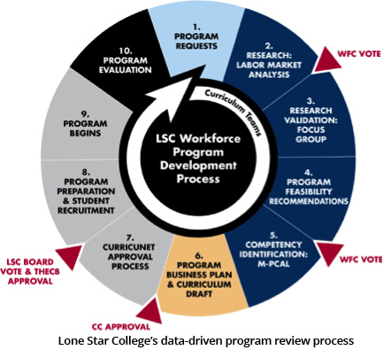 Lone Star College uses Labor Insight job data in the data-driven process for program review