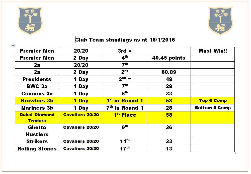 Club Team Standings