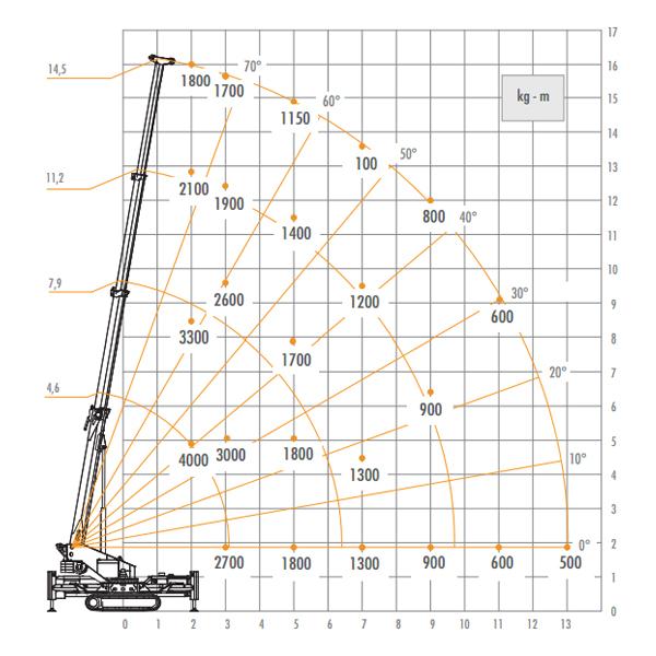 30 Ton Tadano Load Chart