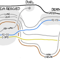 xkcd Star Wars Character Proximity Map