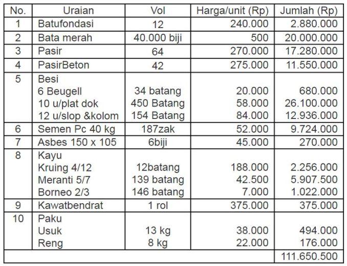 Rincian dana perhitungan biaya rumah Walet minimalis (dianwalet.com)