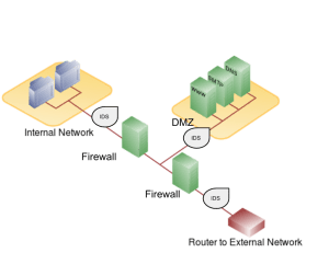 Network configuration with firewalls, IDS, and a DMZ. Click to enlarge.