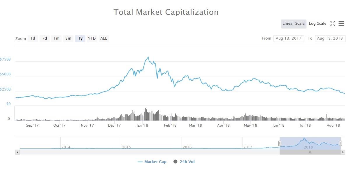 En este momento estás viendo Bitcoin retrocede a 6.090 $ mientras el criptomercado pierde 10 mil millones de dólares