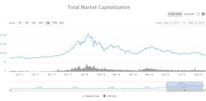 Lee más sobre el artículo Bitcoin retrocede a 6.090 $ mientras el criptomercado pierde 10 mil millones de dólares