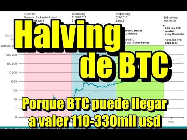 En este momento estás viendo Halving de BTC y porque puede subir hasta 330mil usd