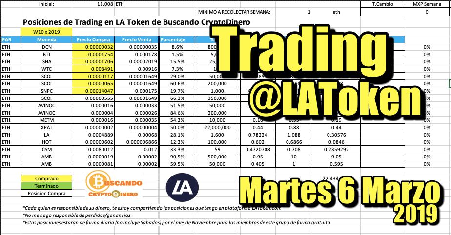 En este momento estás viendo Trading @LAToken… Martes 5 Marzo