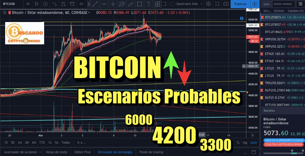 En este momento estás viendo Bitcoin arriba o abajo? Escenarios Posibles…