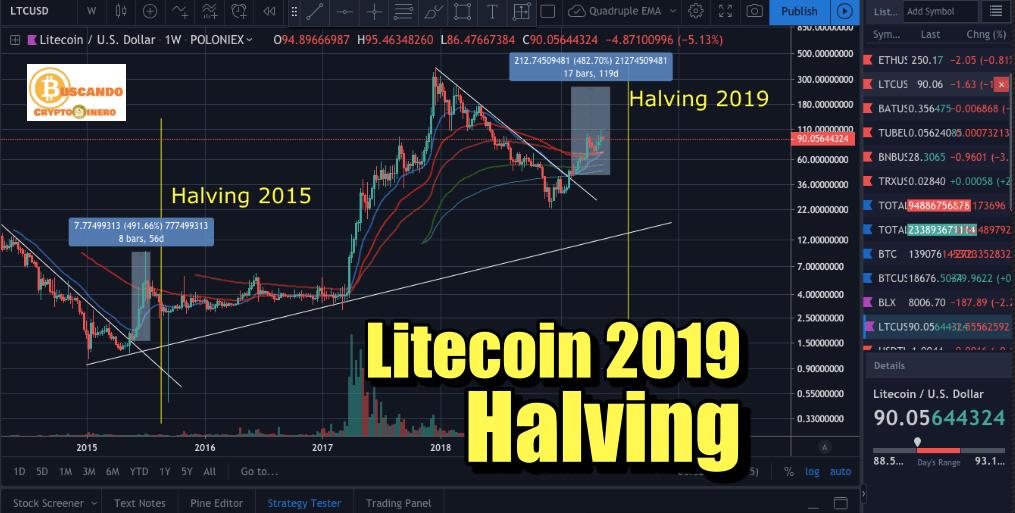 En este momento estás viendo Halving de Litecoin Agosto 2019, que esperar?