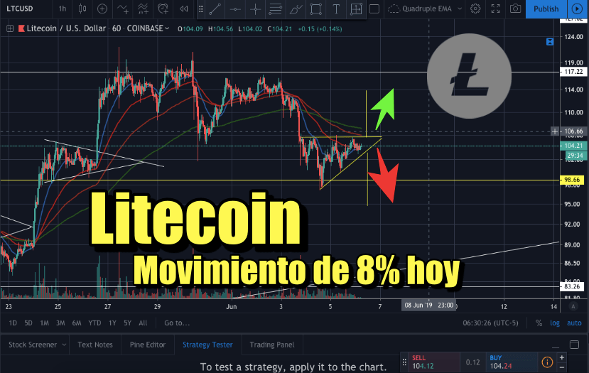 En este momento estás viendo Litecoin esperando hoy Movimiento de 8%