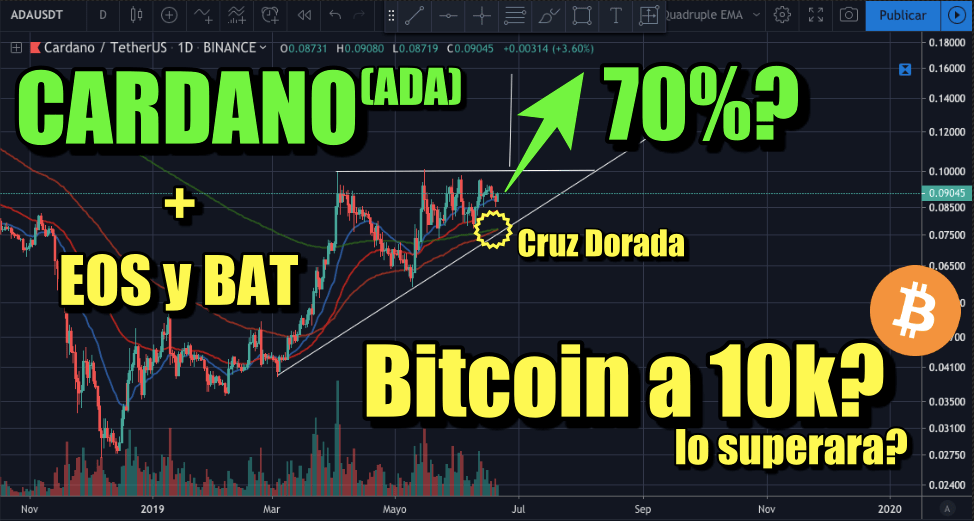 En este momento estás viendo Cardano posible 70%? Analisis en EOS, BAT, Bitcoin a los 10k?