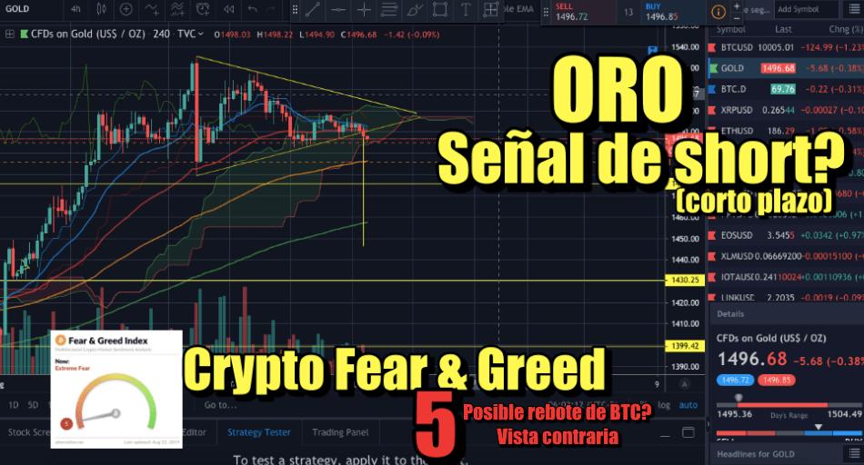 En este momento estás viendo ORO con señal de Short (corto plazo)