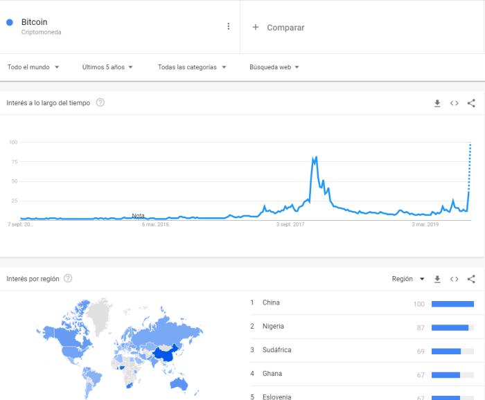 bitcoin busqueda en Google