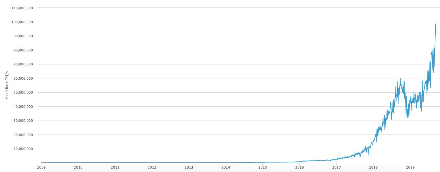 En este momento estás viendo La tasa récord de Hash de Bitcoin puede insinuar las ganancias de precios por venir
