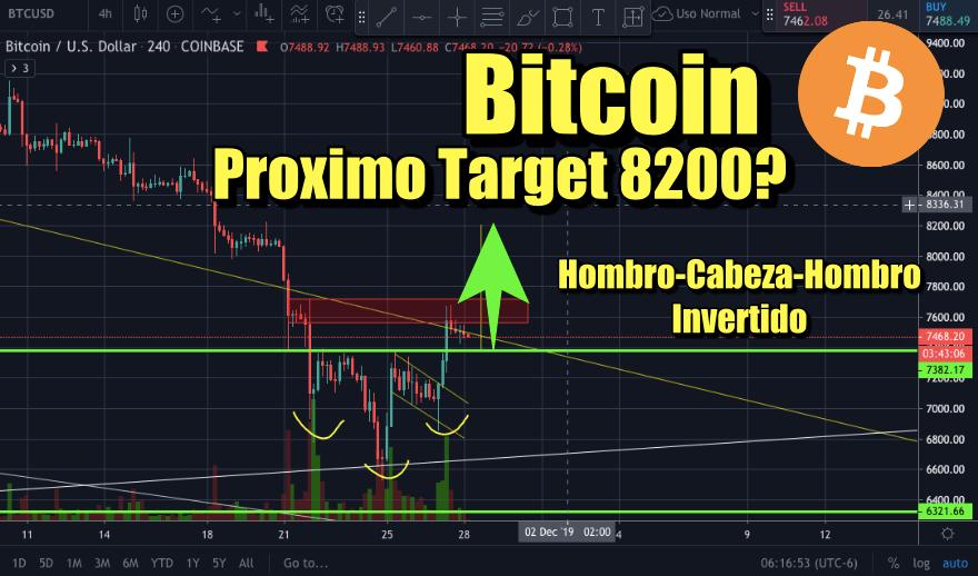 En este momento estás viendo Bitcoin proximo precio objetivo 8200? Hombro cabeza hombre invertido