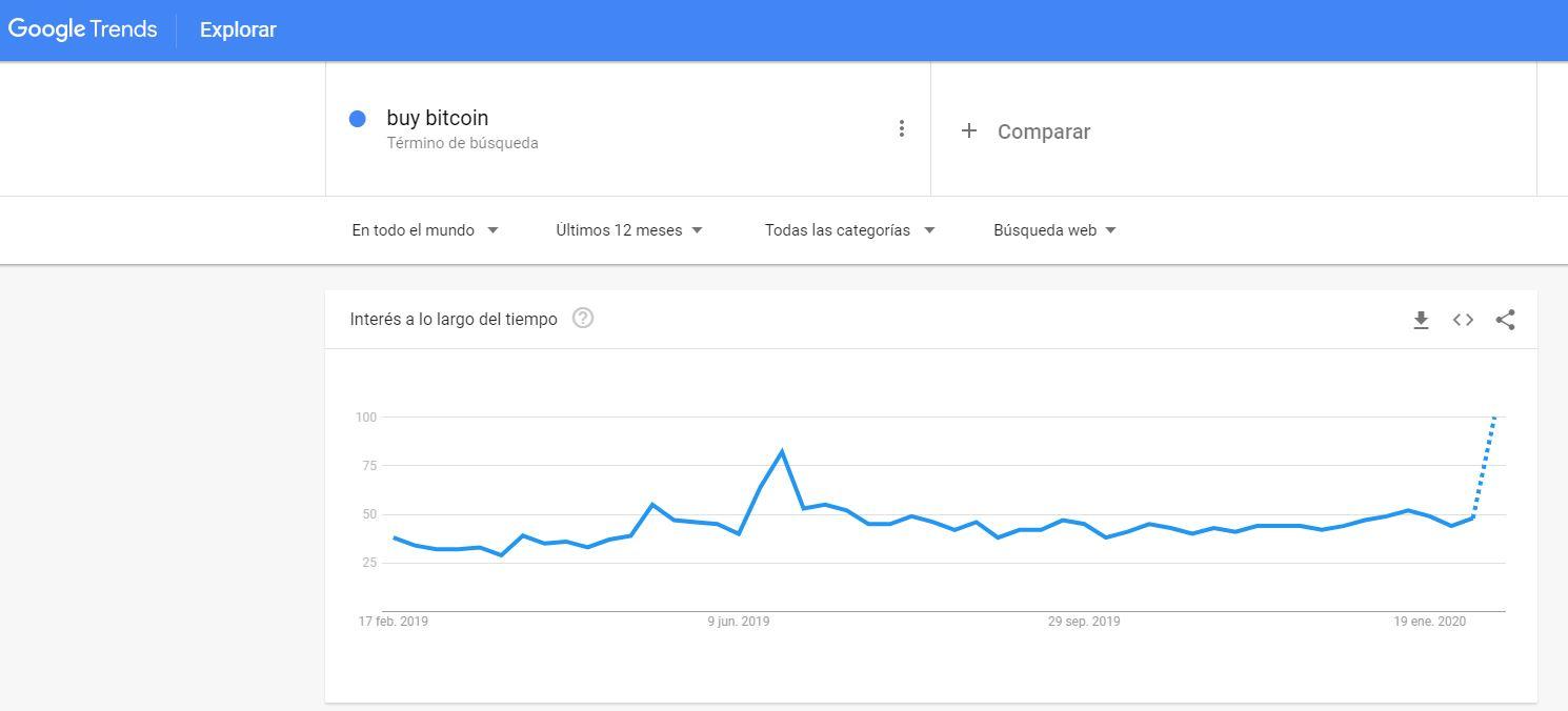 En este momento estás viendo BuyBitcoin en Google Trends ARRIBA