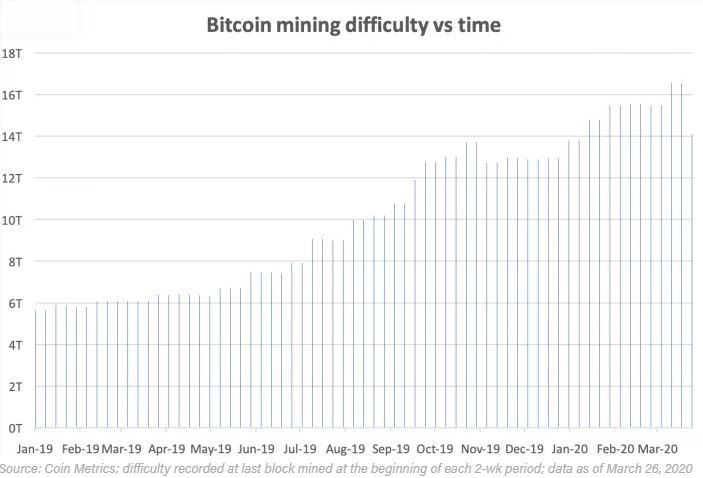 En este momento estás viendo La dificultad minera de Bitcoin registra el segundo mayor porcentaje de caída en su historia