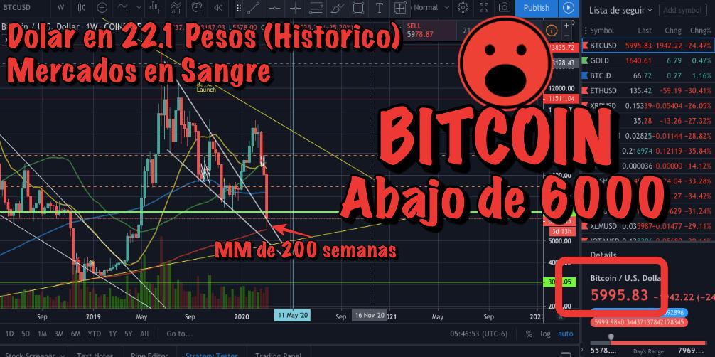 En este momento estás viendo Bitcoin Capitulando (MM de 200 Semanas)… Mercados sangrando y Dolar en 22.17 Pesos (Historico)