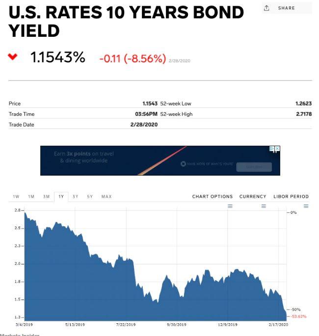 En este momento estás viendo El rendimiento del Tesoro a 10 años se hunde a un mínimo histórico ya que el coronavirus mantiene a los inversores apresurándose hacia los activos más seguros del mercado
