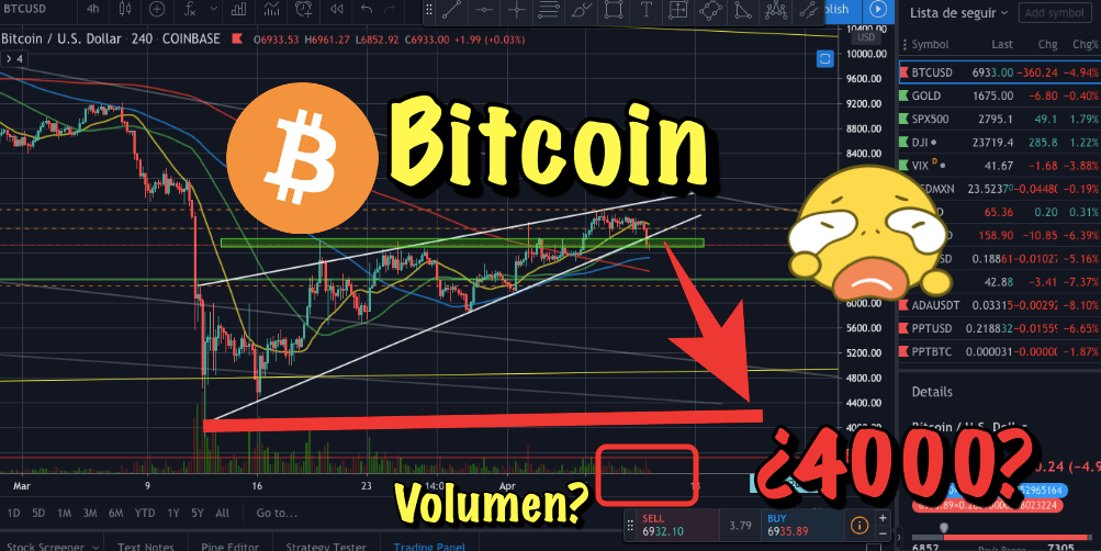 En este momento estás viendo Bitcoin rompe formacion y se dirigue a los 4000?