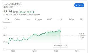 Lee más sobre el artículo GM sus acciones caen un 4%