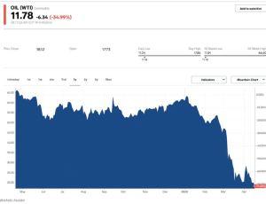 Lee más sobre el artículo El petróleo cae un 39% a un mínimo de 21 años a medida que la caída de la demanda genera incertidumbre sobre el almacenamiento