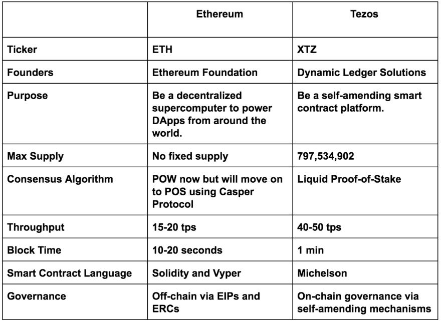 tezos vs eth