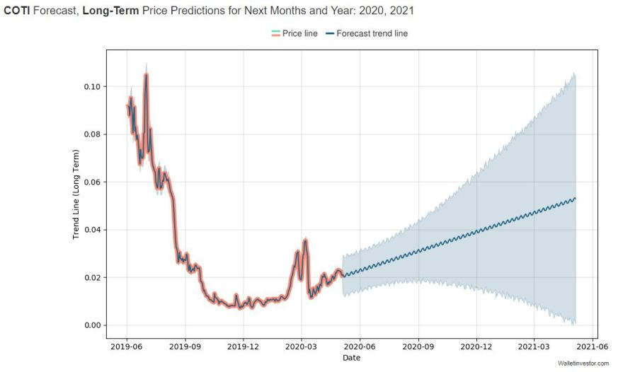 coti price predictions 3