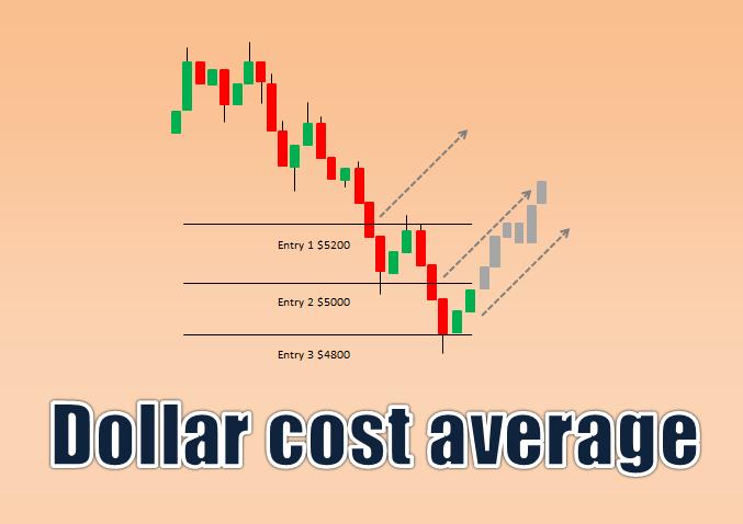 En este momento estás viendo Cambie su perspectiva de Bitcoin a Altcoins y comience a promediar el costo en dólares (Dolar Cost Average)