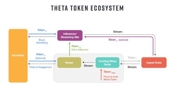 theta token system