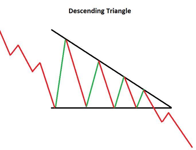 En este momento estás viendo Triángulo descendente: Definición