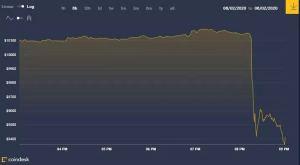 Lee más sobre el artículo El precio de Bitcoin cae en $ 800 en menos de 5 minutos