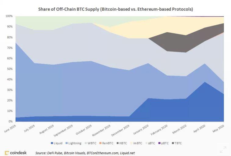 share of btc