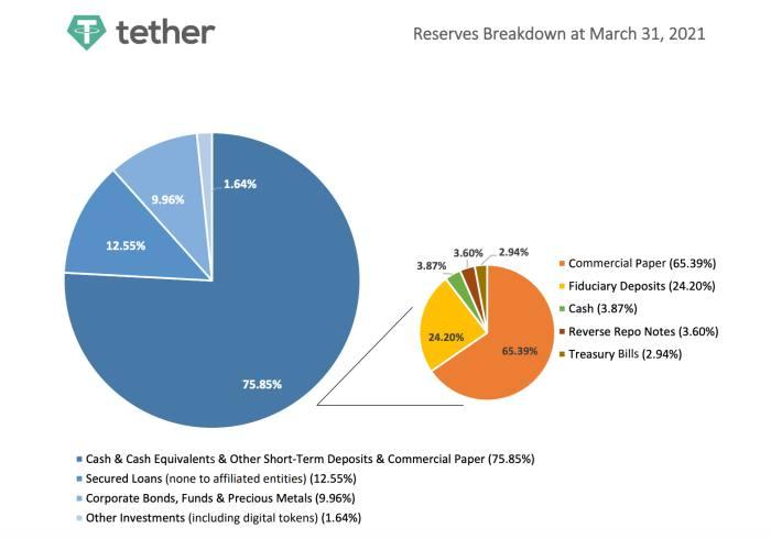 En este momento estás viendo Tether dice que sus reservas están respaldadas por dinero en efectivo por un monto de . . . 2.9%