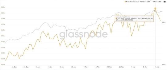 En este momento estás viendo Los mineros de Bitcoin ganan un récord de $64 millones en un día