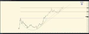 Lee más sobre el artículo Analista Top de Crypto Extremadamente Bullish en Cardano, revela objetivo de precio masivo