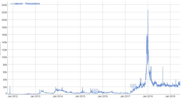 Litecoin transacciones comisiones movimiento