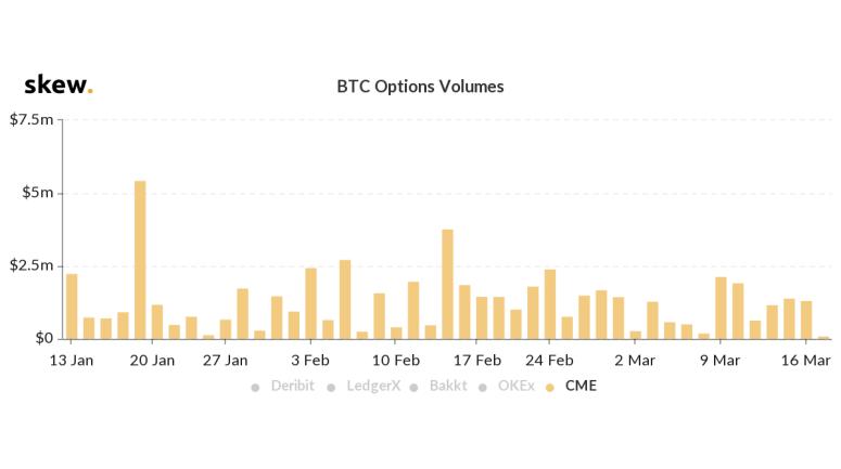 cme-options-volume