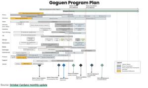Lee más sobre el artículo Cardano lanza la hoja de ruta de Goguen y demuestra la conversión ERC20