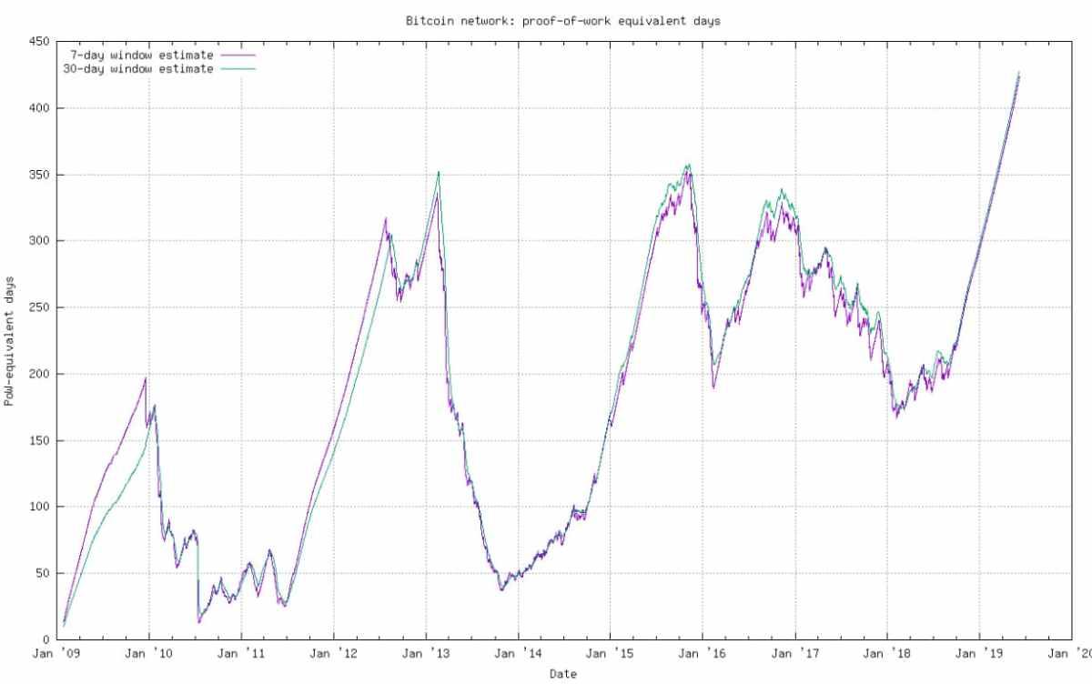 Bitcoin-PoW-ataque