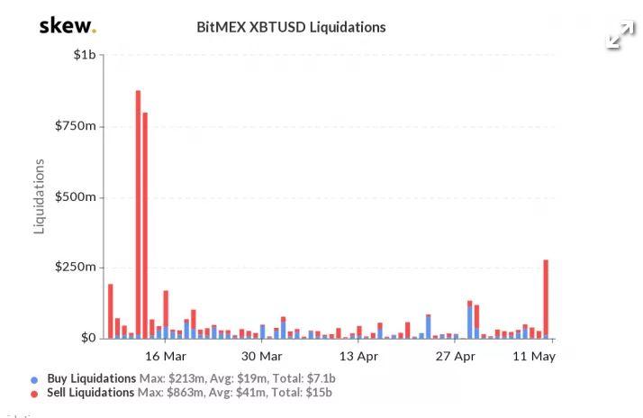 En este momento estás viendo La caída del 8% de Bitcoin desencadena la mayor liquidación en BitMEX en 2 meses