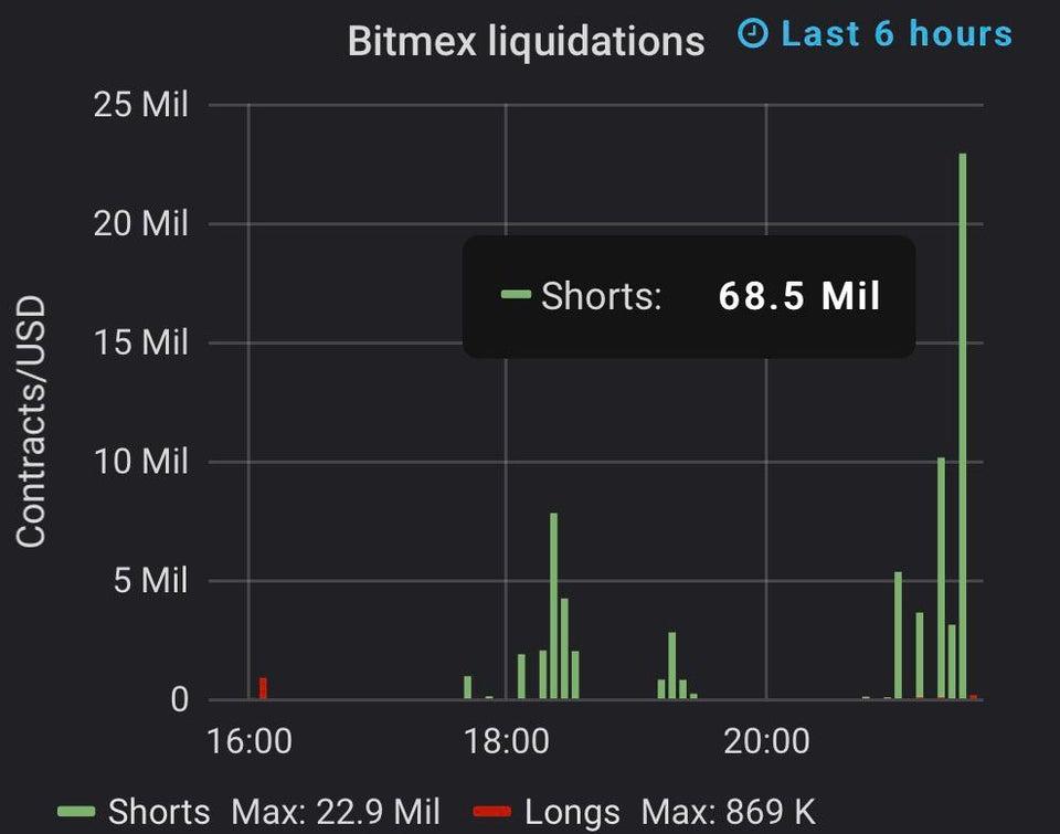 bitmex loquidations